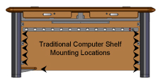 Traditional Computer Shelf Mounting Locations